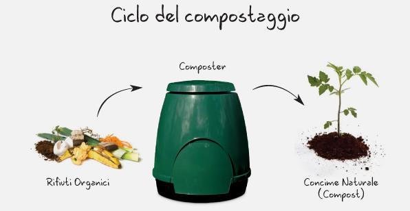 Come fare il compostaggio